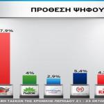 ΣΥΡΙΖΑ 27,9% – ΝΔ 23,5% σε νέα δημοσκόπηση
