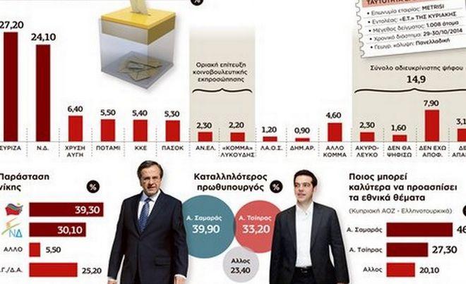 Μειώνεται η «ψαλίδα» μεταξύ ΣΥΡΙΖΑ και ΝΔ