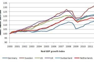 Το πρόβλημα της ευρωζώνης. Γράφει ο Blogger