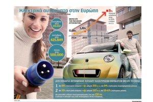 500.000 Ι.Χ. ηλεκτροκίνητα στους δρόμους της Ευρώπης