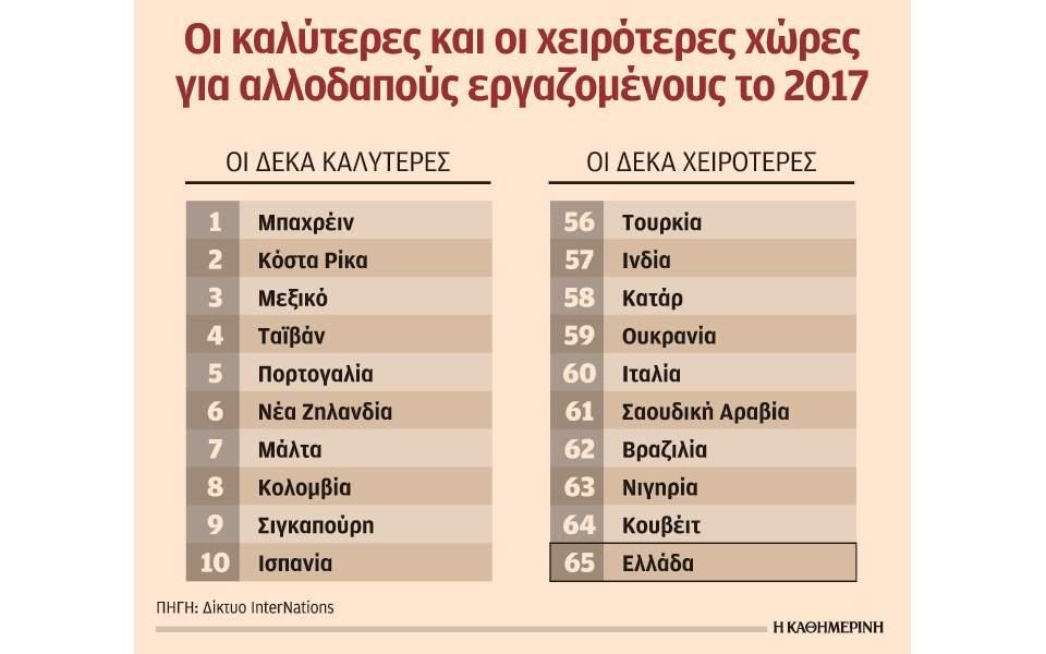 Η Ελλάδα δεν είναι ελκυστική για ξένους εργαζομένους
