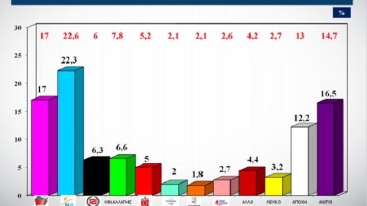 Νέα δημοσκόπηση – Δείτε τη διαφορά ΝΔ-ΣΥΡΙΖΑ