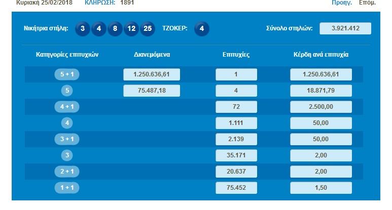 ΤΖΟΚΕΡ: Ένας τυχερός κερδίζει 1,2 εκατ. € – Δελτίο με πεντάρι στον Αμπελώνα