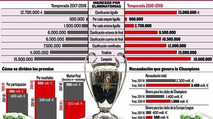 Πακτωλός χρημάτων στο νέο Champions League