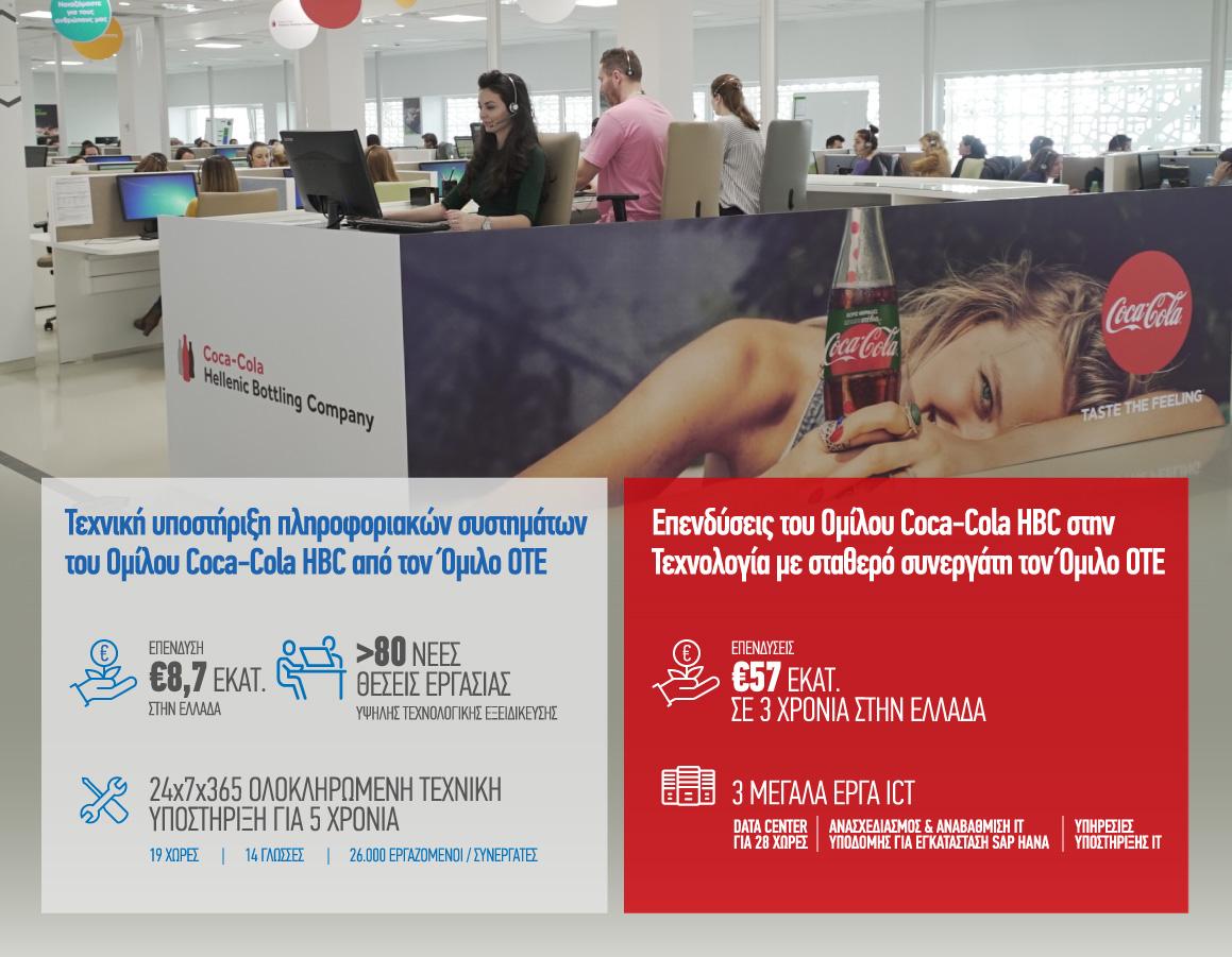 Νέα επένδυση τεχνολογίας του Ομίλου Coca-Cola HBC υλοποιεί ο Όμιλος ΟΤΕ