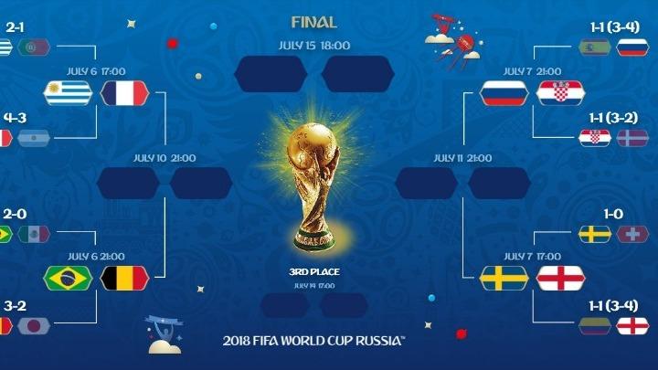 Η Ευρώπη με 6 ομάδες στους «8»