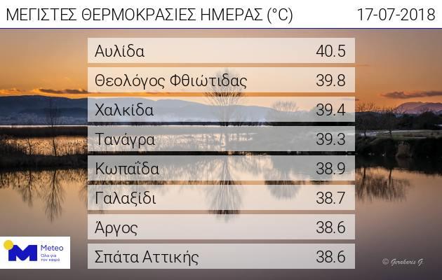 ΘΕΡΜΟΚΡΑΣΙΕΣ