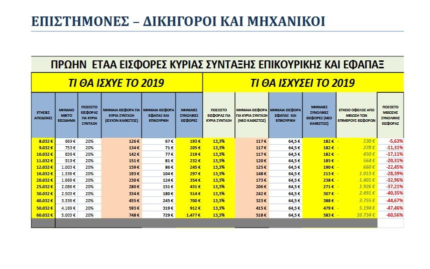 ΕΙΣΦΟΡΕΣ 2