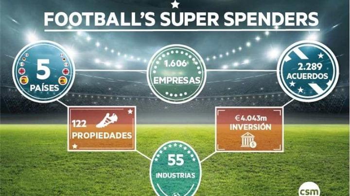 «Football's Super Spenders»: Στα 4 δισ. ευρώ οι επενδύσεις!