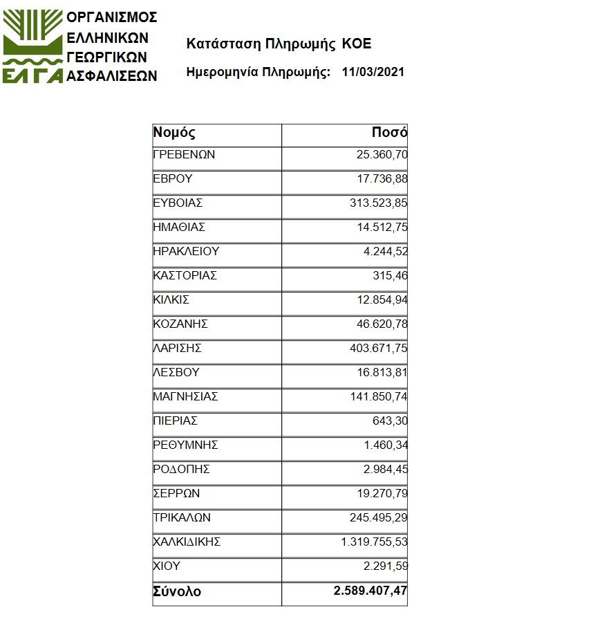 202103101106474110 - Κρατικές Οικονομικές Ενισχύσεις ύψους 2,6 εκατ. ευρώ από τον ΕΛΓΑ